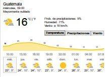 Clima Nacional Enero 11, Miércoles