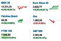 Noticias Económicas octubre 18, miércoles