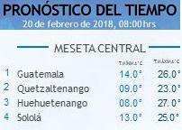Clima Nacional febrero 20, martes