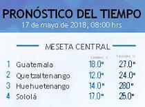 Clima Nacional mayo 17, jueves