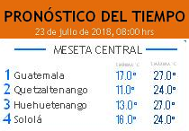 Clima Nacional julio 23, lunes