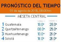 Clima Nacional agosto 01, miércoles