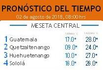 Clima Nacional agosto 02, jueves