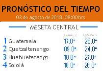 Clima Nacional agosto 03, viernes