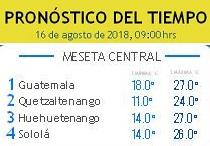 Clima Nacional agosto 16, jueves