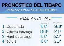 Clima Nacional noviembre 19, lunes