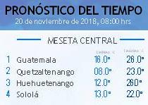 Clima Nacional noviembre 20, martes