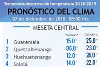 Clima Nacional diciembre 07, viernes