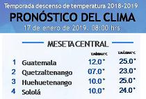 Clima Nacional enero 17, jueves