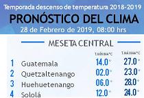 Clima Nacional febrero 28, jueves