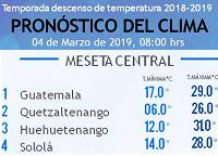Clima Nacional marzo 04, lunes
