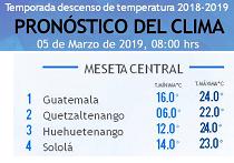 Clima Nacional marzo 05, martes