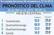 Clima Nacional marzo 06, miércoles
