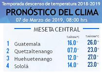 Clima Nacional marzo 07, jueves