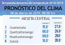 Clima Nacional marzo 08, viernes