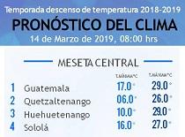 Clima Nacional marzo 14, jueves