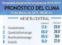 Clima Nacional marzo 15, viernes
