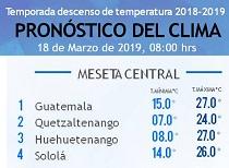 Clima Nacional marzo 18, lunes