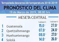 Clima Nacional marzo 19, martes