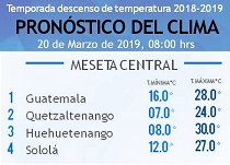 Clima Nacional marzo 20, miércoles