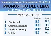 Clima Nacional marzo 21, jueves