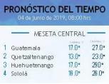 Clima Nacional junio 04, martes